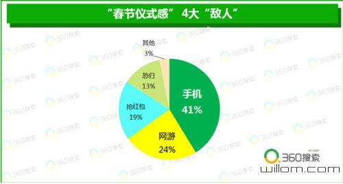 """年味儿变淡?大数据揭示山东人最讲究春节""""仪式感"""""""