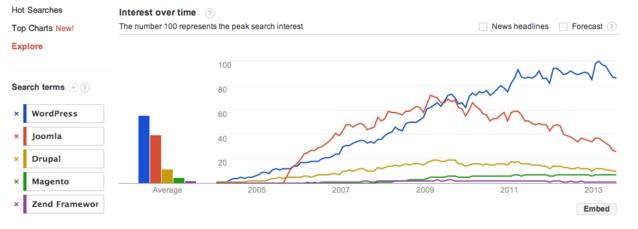 题图:几个关键词的 Google Trends 趋势。